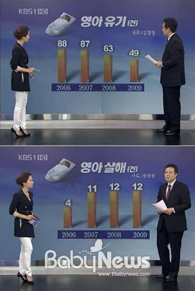지난 8월 24일 방송된 KBS 뉴스9의 '이슈&뉴스- 버려지는 아기들…천륜 끊는 이유?' 중 경찰청 통계부분 캡쳐. ⓒKBS