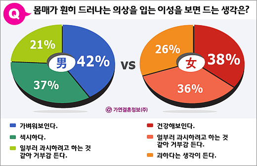 노출의상을 입은 이성에 대해 남성은 63%, 여성은 62%인 절반이상이 부정적인 시각을 가진 것으로 조사됐다.