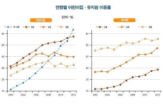 2002~2012년 연령별 어린이집·유치원 이용률. ⓒKDI
