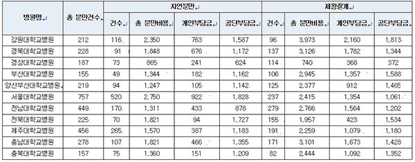 2013년도 국립대학병원별 출산비용 현황. ⓒ박성호 의원실