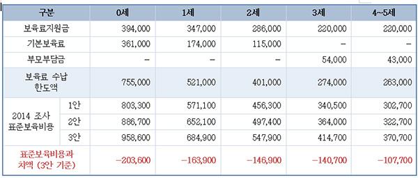 실제로 보육비용과 2014년 표준보육비용의 차이. ⓒ김미희 의원실
