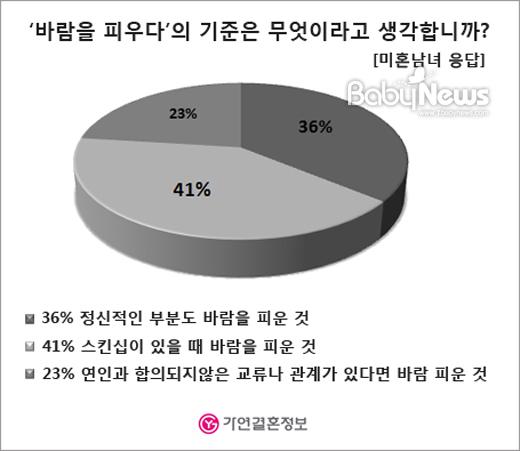 '바람을 피우다'의 기준을 묻는 질문에 '스킨십이 있을 때 바람을 피운 것(41%)'라는 의견이 가장 많았다. ⓒ가연결혼정보