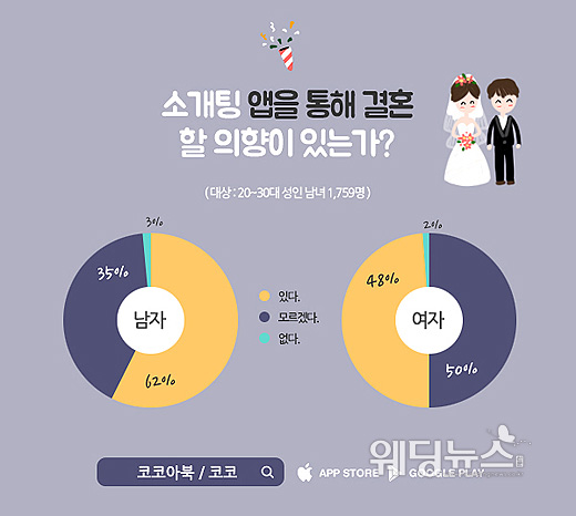 소개팅 애플리케이션을 이용 중인 20~30대 미혼남녀 1759명을 대상으로 '소개팅 앱에 관한 설문'을 실시한 결과 미혼 남녀 2명 중 1명은 소개팅 앱을 통한 결혼을 긍정적으로 생각하는 것으로 나타났다. ⓒ코코아북