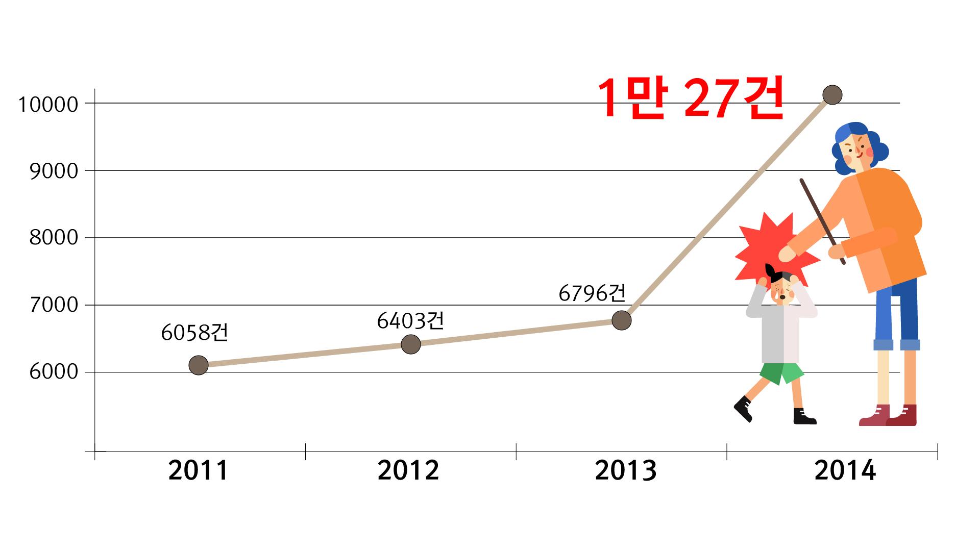 지난 2014년 이후로 아동학대 발생 건수가 1만 건을 돌파했다. 최근 들어 더욱 급증하고 있는 추세다. 안기성 기자 ⓒ베이비뉴스