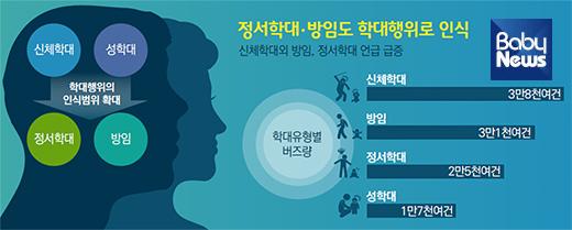 아동학대 행위의 인식 범위가 확대되면서 정서학대와 방임도 학대로 인식하는 경향이 높아졌다. ⓒ보건복지부